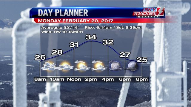 Weather: Seasonable Start Then Becoming Spring Like (2/19/17)