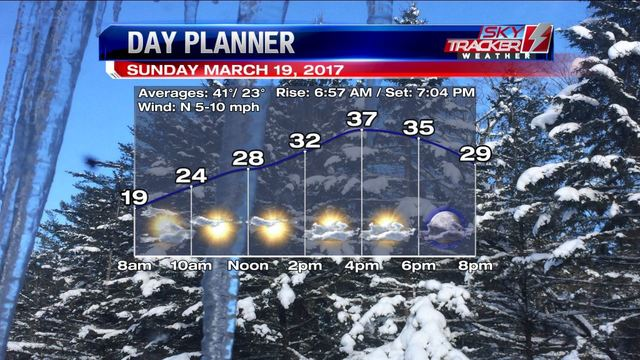Weather: Another Round of Sunshine (3/18/2017)