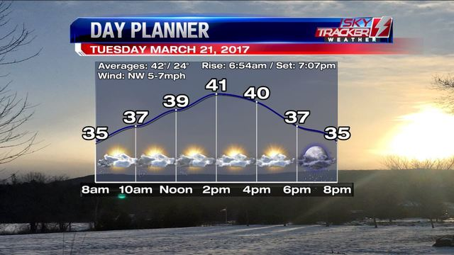 Weather: Mild Now, Wind & Cold Later (3/20/2017)