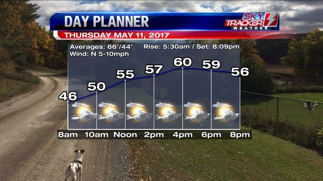 Weather: Drier Until the Weekend (5/10/2017)