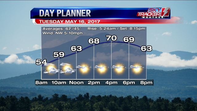 Weather: Spring to Summer (5/15/2017)