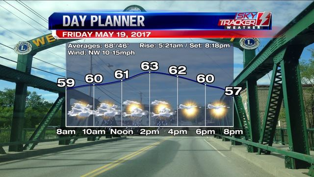 Weather: 90s to 60s (5/19/2017)