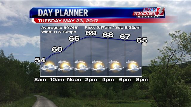 Weather: Drying & Warming (5/22/2017)
