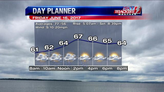 Weather: Father's Day Weekend (6/15/2017)