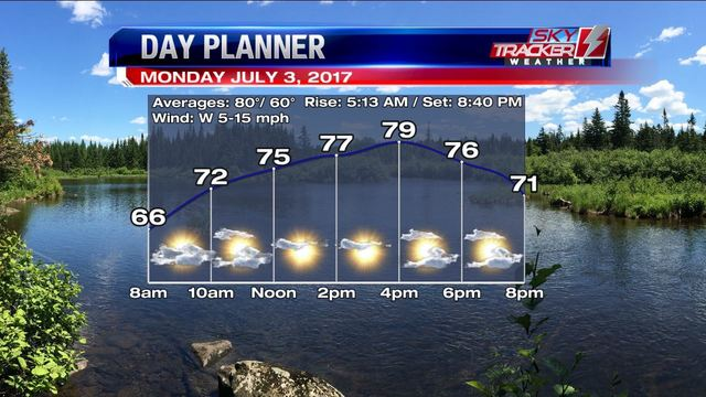 Weather: Drying Out For Fireworks (7/3 AM)