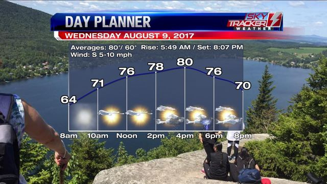 Weather: Feeling More Like August (8/9 AM)