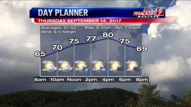 Weather: Warm with a Side of Thunder (9/13/2017)