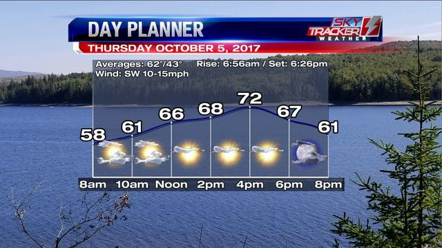 Weather: More Warmth, Some Rain (10/4/2017)
