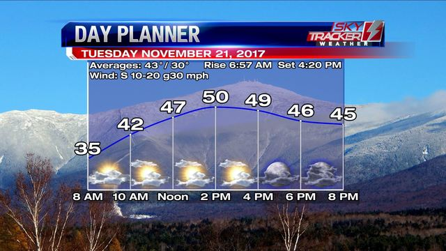 Showers possible on travel day before Thanksgiving