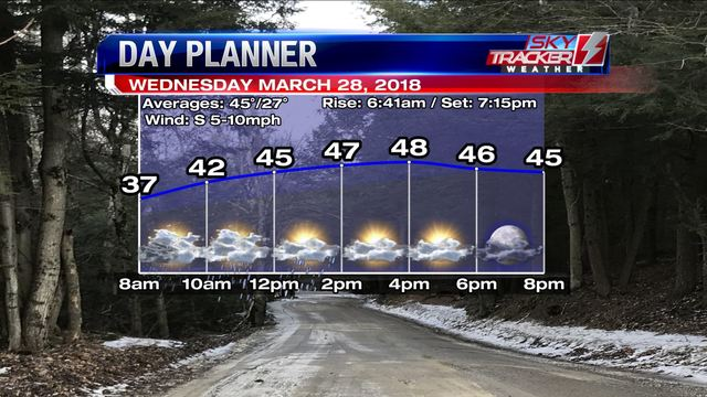 Much warmer today, with rain Thursday