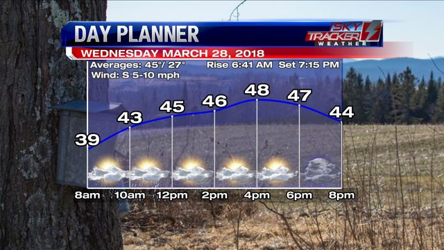 Snow showers hop into Easter Sunday's forecast