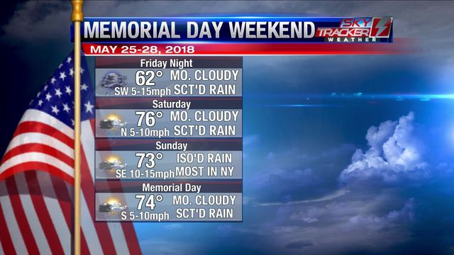 Weather: Memorial Day Weekend Outlook (5/25/2018)