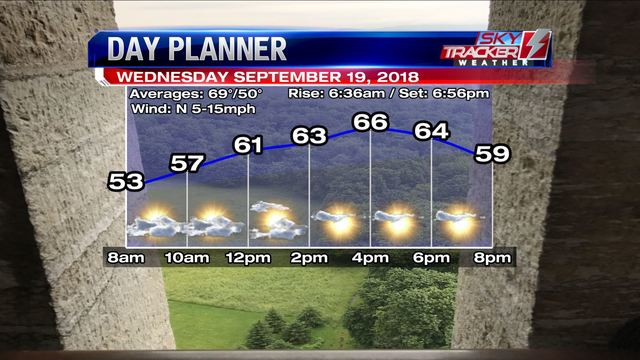 Weather: Brace for refreshment (9/18/2018)