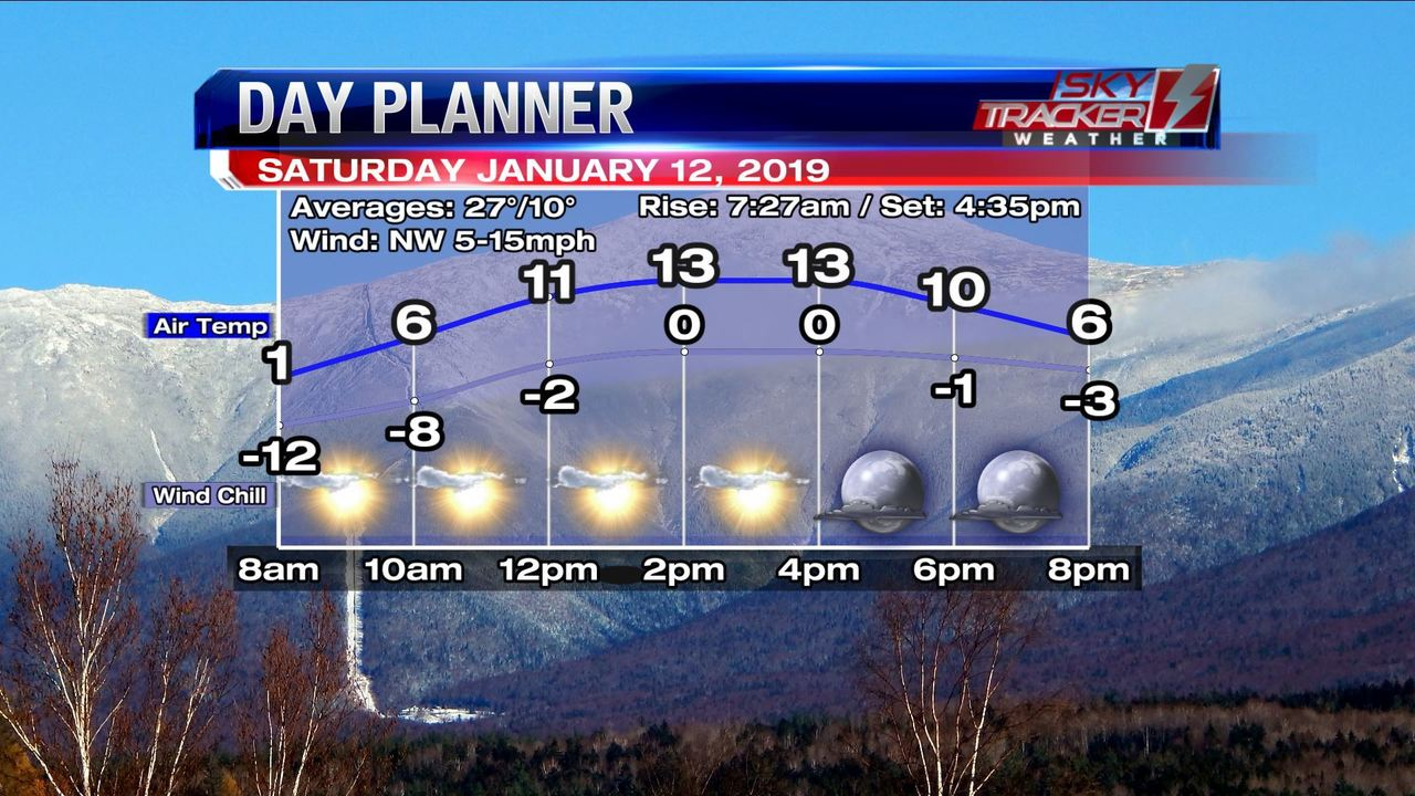 Weather: Cold but bright! (1/11/2019)